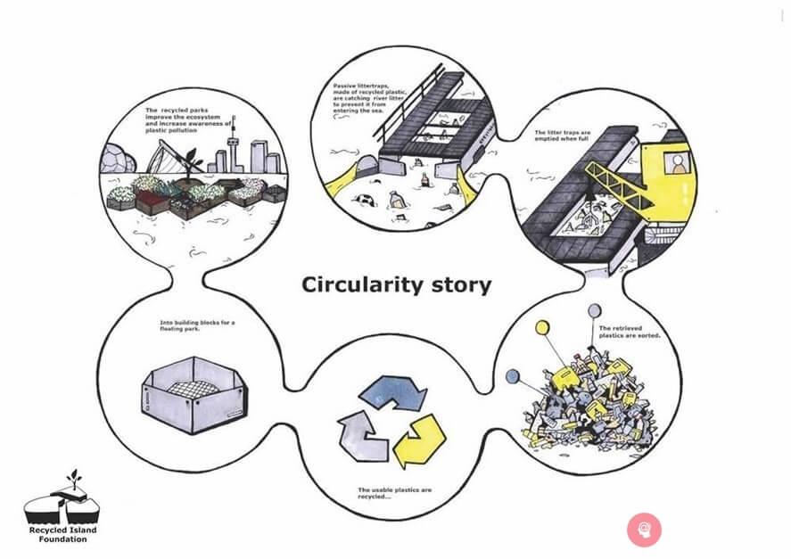 Circularity Story