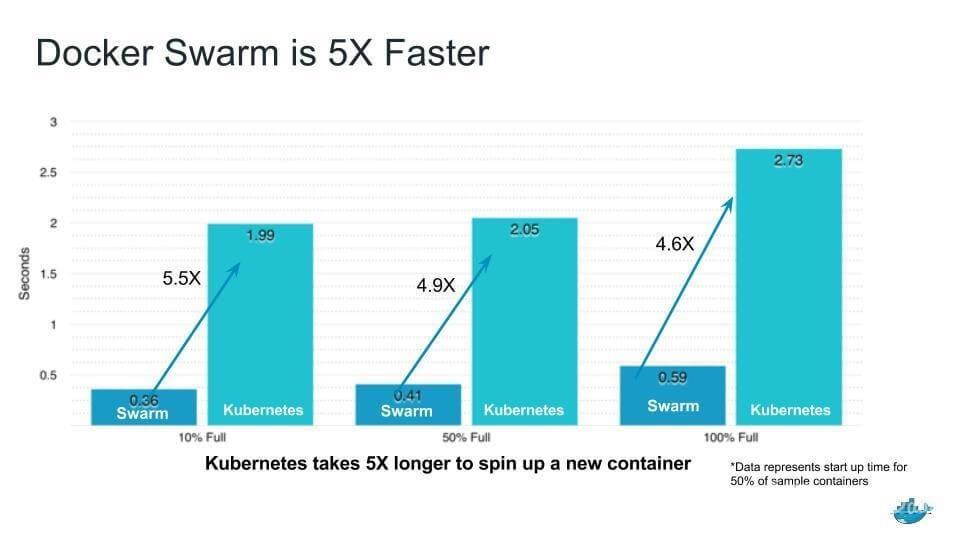 Docker - 5 Times Faster